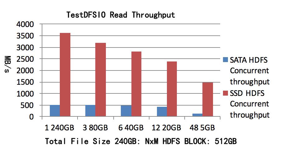 图2 TestDFSIO读吞吐量