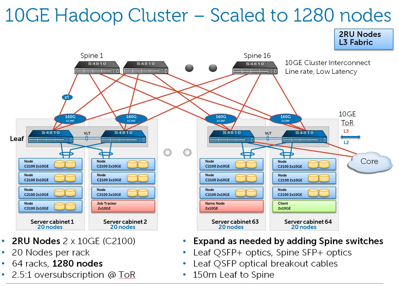 1280 nodes
