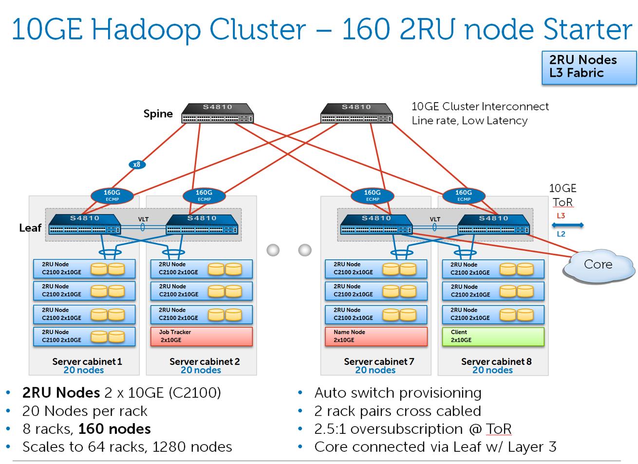 160 nodes