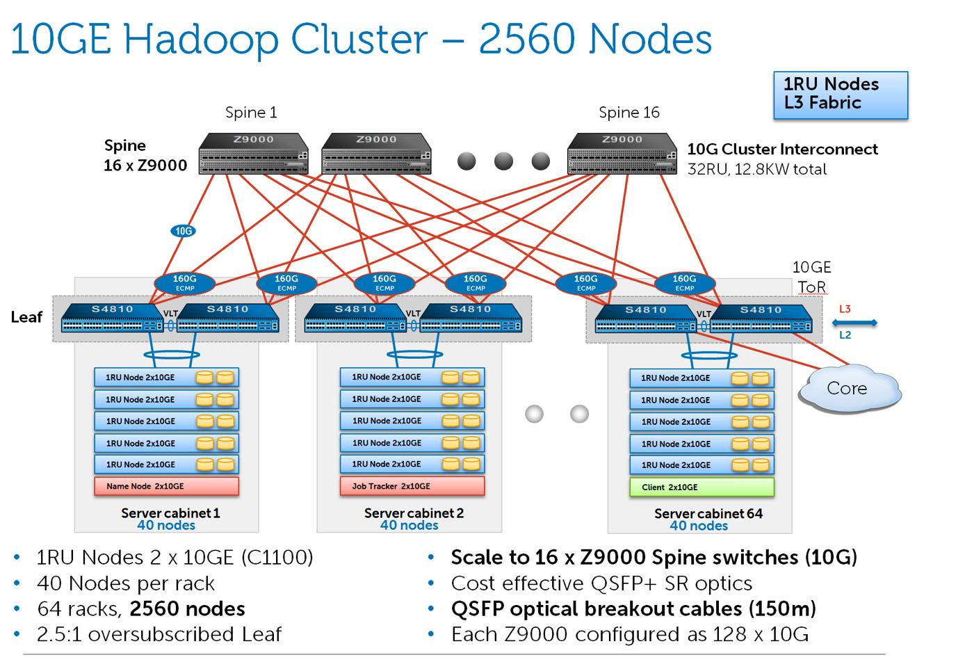 2560 nodes
